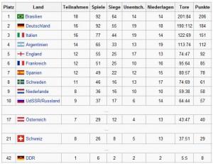 Ewige Tabelle Deutschland
