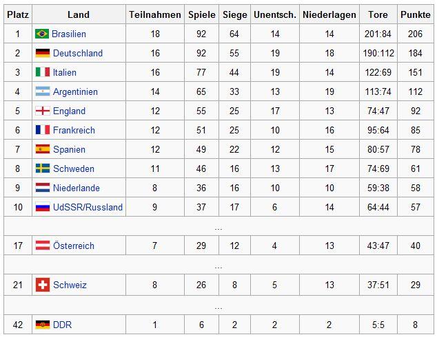 Ewige tabelle wm deutschland in der ewigen wm tabelle for Tabelle live bundesliga