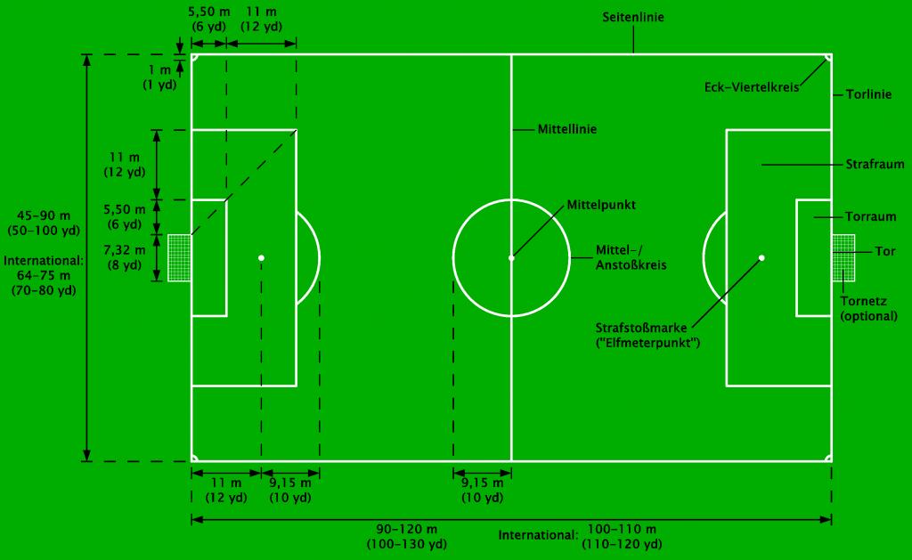 Offizielles Fußballfeld mit Maßen und Beschreibung
