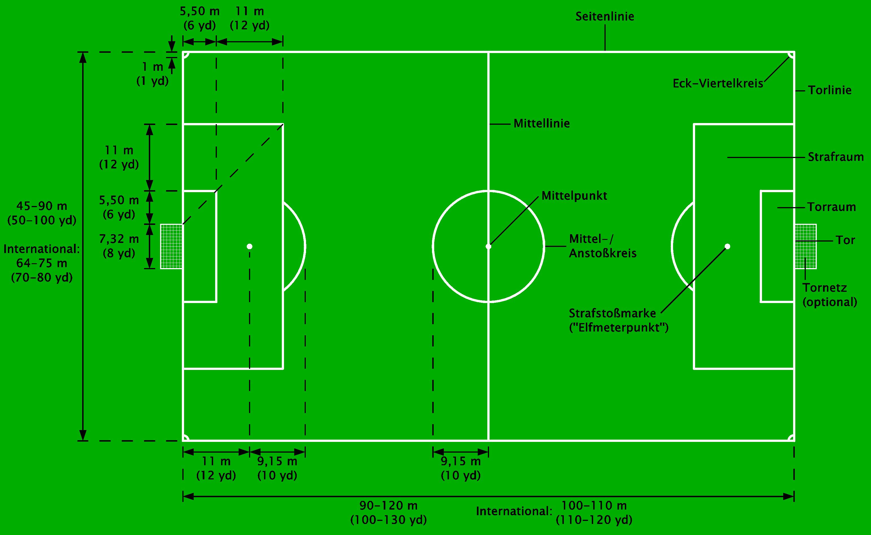 Wie Groß Ist Ein Fussballfeld