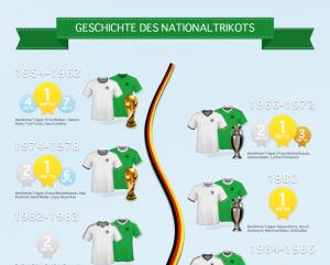 Geschichte des DFB Trikots